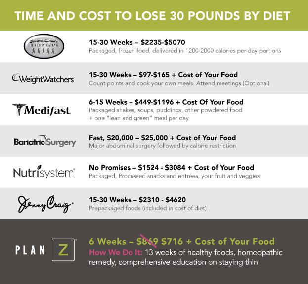 Plan Z Diet Plan Z Diet